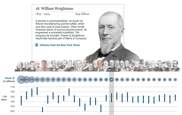 Wealthiest Americans ever