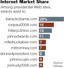 Candidates' Internet Market Share