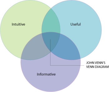 Venn Diagram Indexed