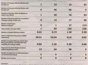 rambo-kill-chart