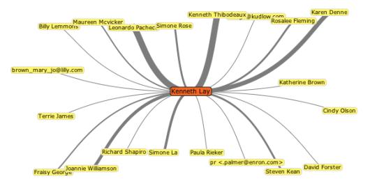 http://flowingdata.com/wp-content/uploads/2008/03/enron-explorer.png