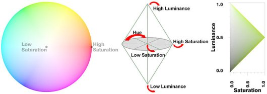 Three Perceptual Dimensions