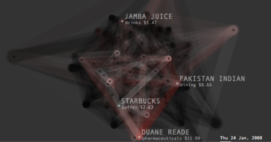 Transactions Graph