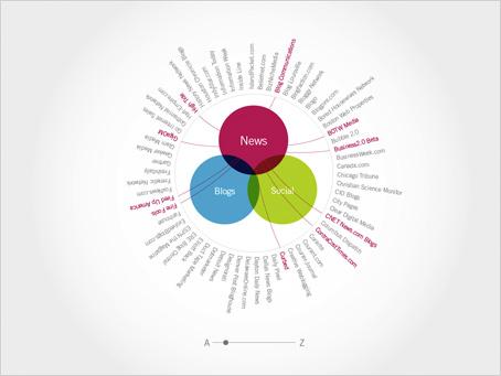 【bio】从数据图形化视角介绍bio-perl类书籍 - Puriney - Purineys Notes