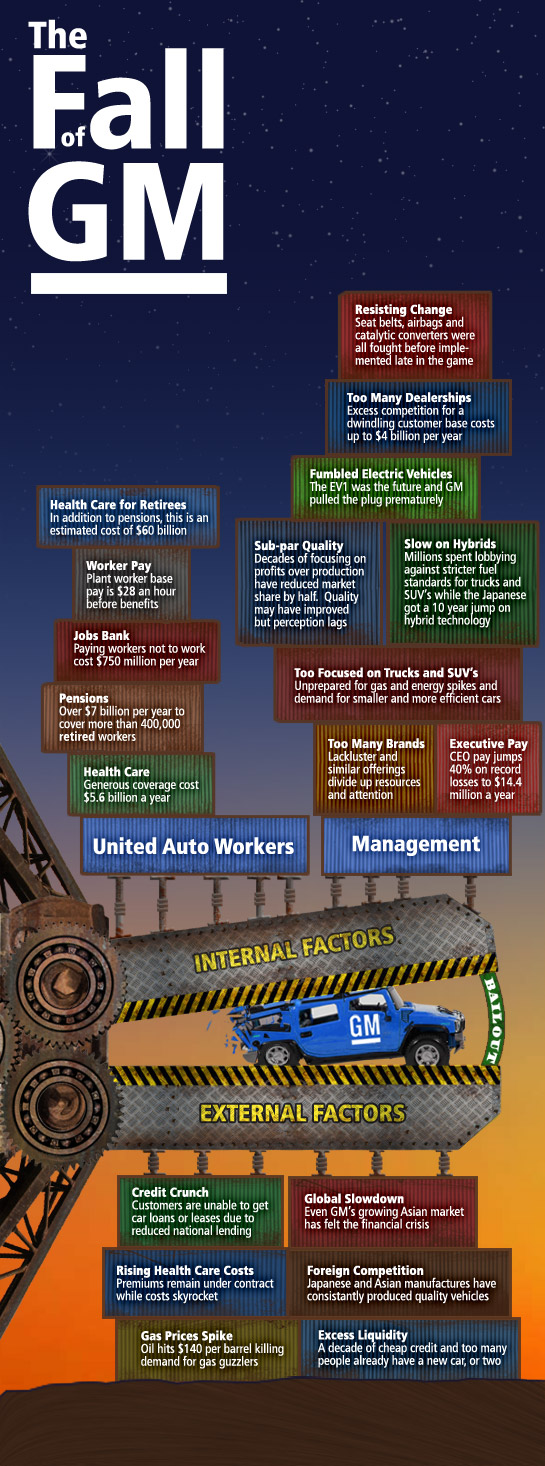 Visual Guide to General Motors' Financial Woes