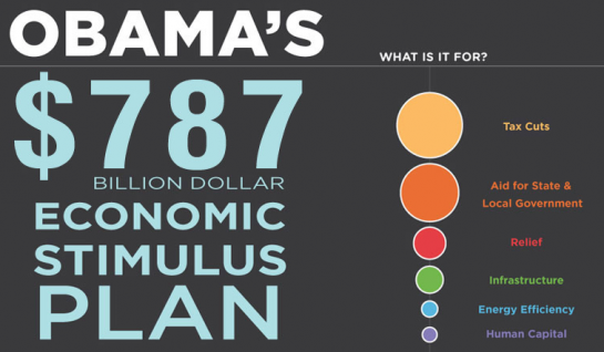 obama s stimulus package the new The administration is also expected to soon roll out its $15 trillion infrastructure package, which would include $200 billion in new federal.