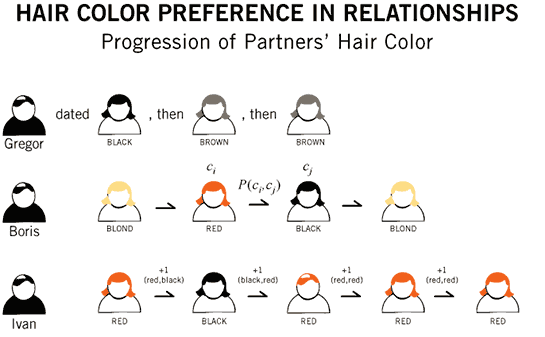 Practical Example - Preference for Hair Color in Relationships