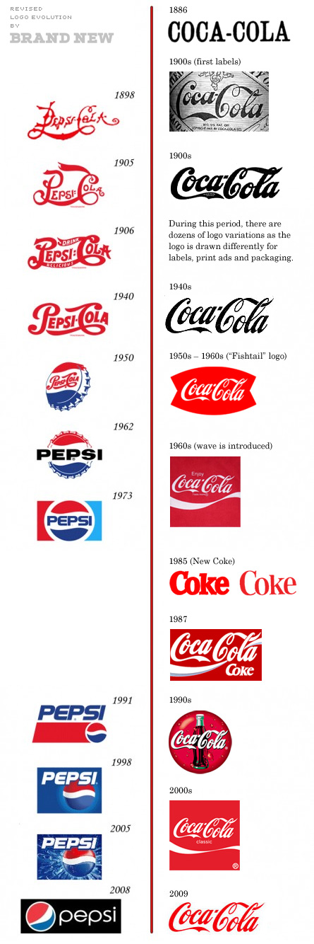 http://flowingdata.com/2009/08/13/pepsi-and-coca-cola-logo-design-over-the-past-hundred-years/