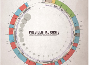 presidential costs