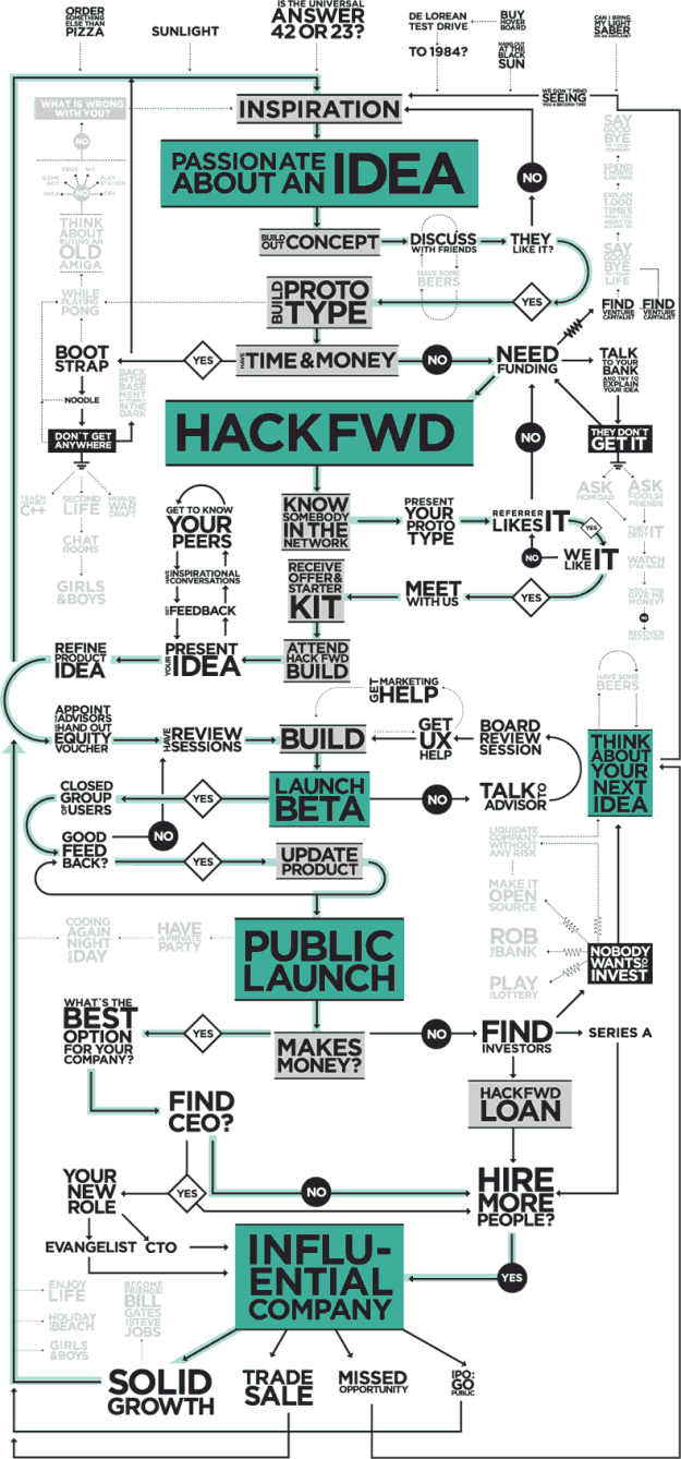 HackFwd Blueprint
