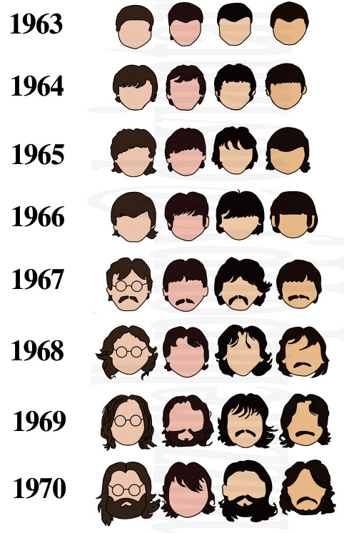 http://flowingdata.com/2010/07/23/history-of-the-beatles-as-told-by-their-hair/