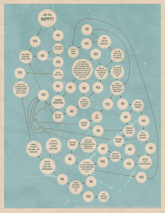 flowchart to lifelong happiness - extended