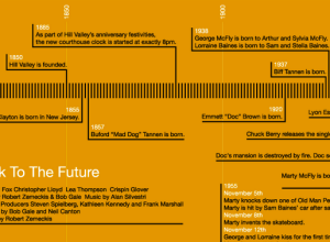 Back to the Future timeline