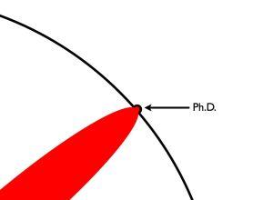 PhD Knowledge