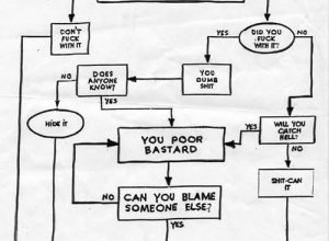 Problem-solving flowchart