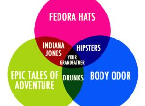 Fedora venn diagram