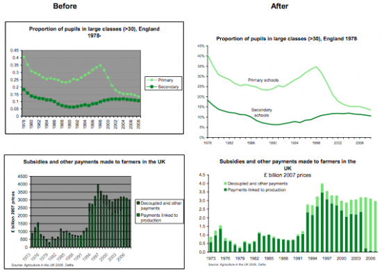 Guide to statistical charts - before and after