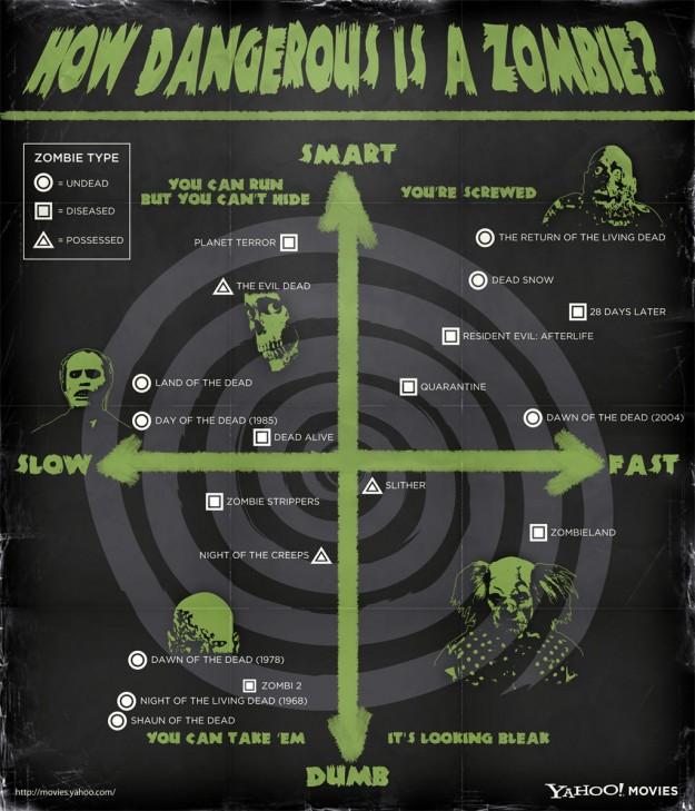 Survival zombie games rpg