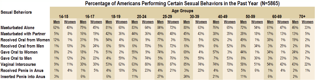 http://flowingdata.com/wp-content/uploads/2010/10/Sexual-health-table.png