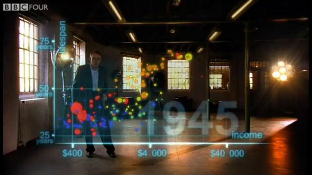 Hans Rosling on development