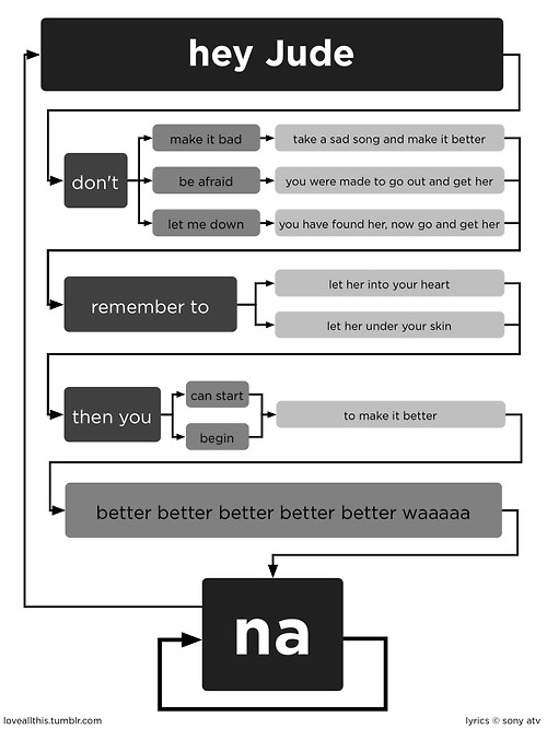 Hey Jude flowchart