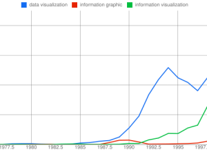 Open thread: What's the difference between a visualization and an infographic?