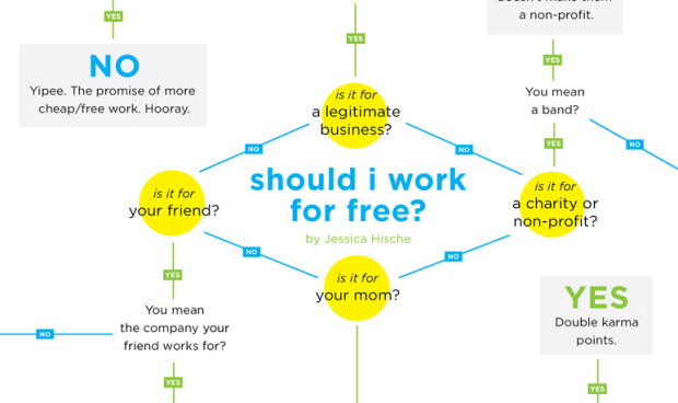Should I work for free flowchart
