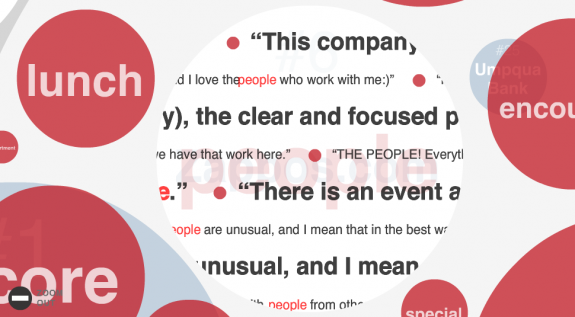 view for the most used words overall, representing what employees