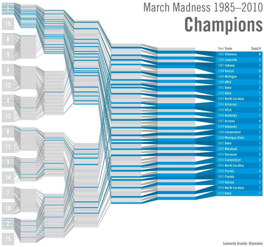 march madness bracketology  u2013 winners and losers