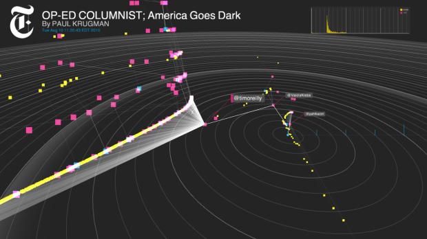 America Goes Dark - rewteeting via Project Cascade