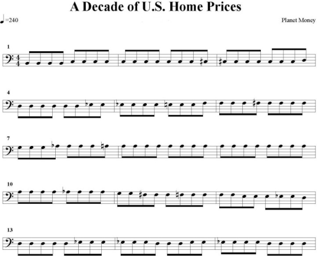 Decade of US Home Prices