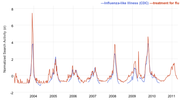 Influenza search - Google Correlate