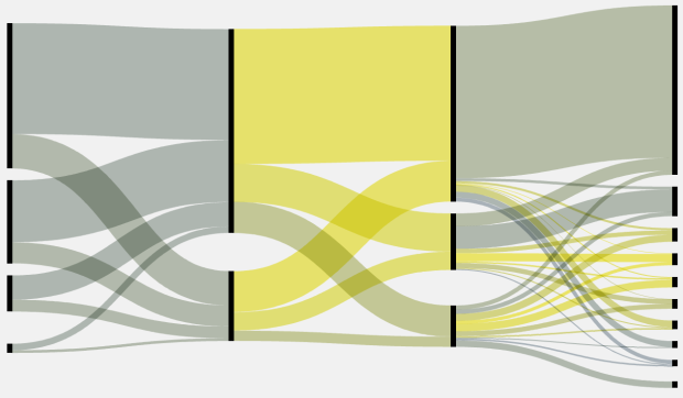 Sankey diagram - sort of