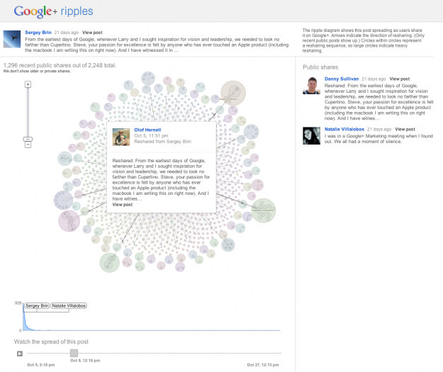 Google+ Ripples