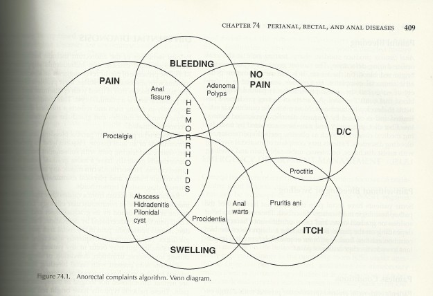 hemorrhoid venn diagram cropped