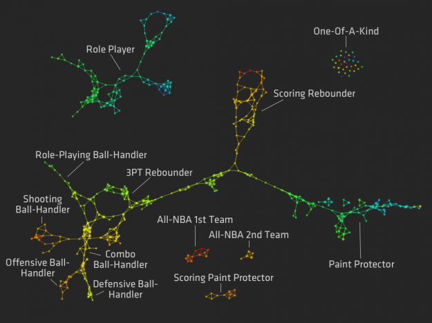 New Basketball Positions