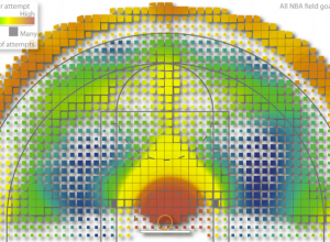 Shooting heatmap by Goldsberry