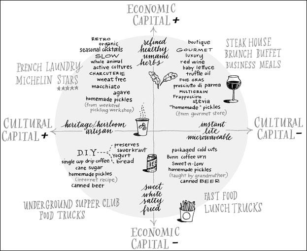 Bourdieu's Food Space