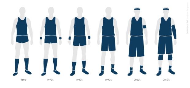 Evolution of basketball uniform