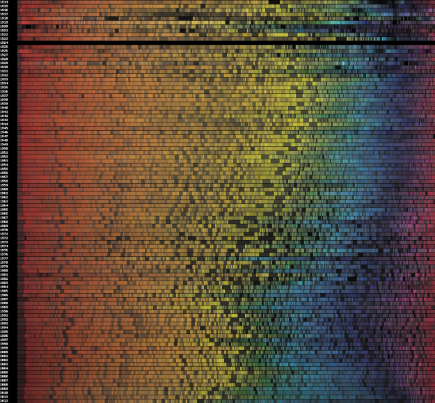 Movie poster colors, the evolution