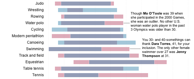http://www.washingtonpost.com/wp-srv/special/sports/profiles-in-speed/age/sports-by-age.html