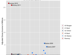 Romney taxes