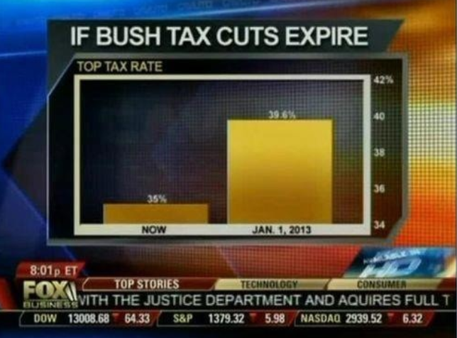 If Bush tax cuts expire