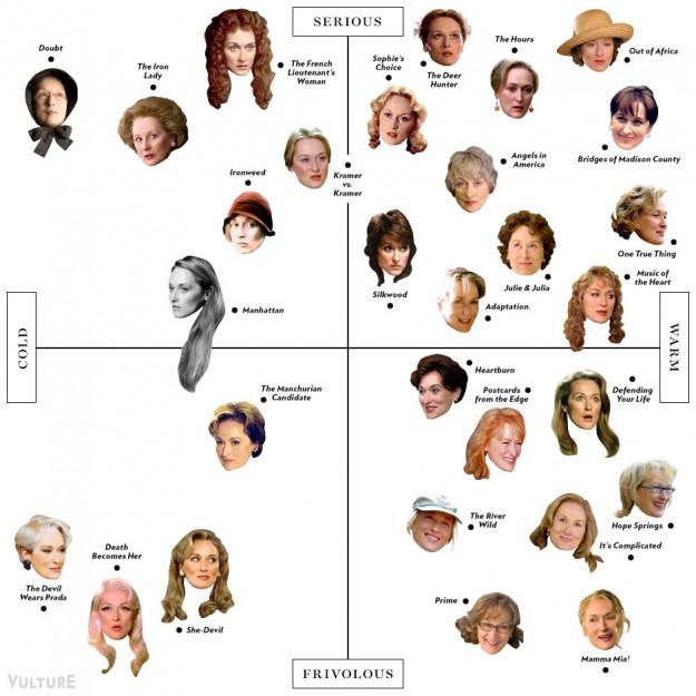 Meryl Streep scatterplot