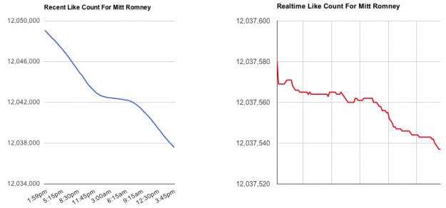 Mitt Romney unlikes on Facebook