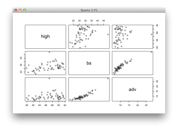 Scatter plot matrix
