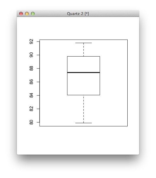 A box plot