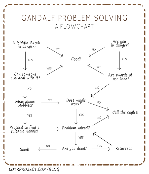 Gandolf problem solving