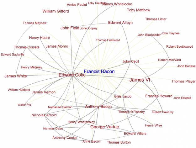 Network of Francis Bacon
