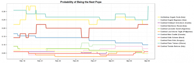 Probability of next pope